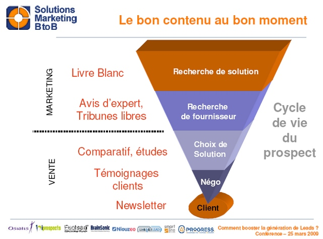 Source directe http://www.conseilsmarketing.fr/wp-content/uploads/2009/05/gestion-cycle-ventes.jpg / Elaboré par Solutions Marketing B2B (solutions-marketing-btob.fr)
