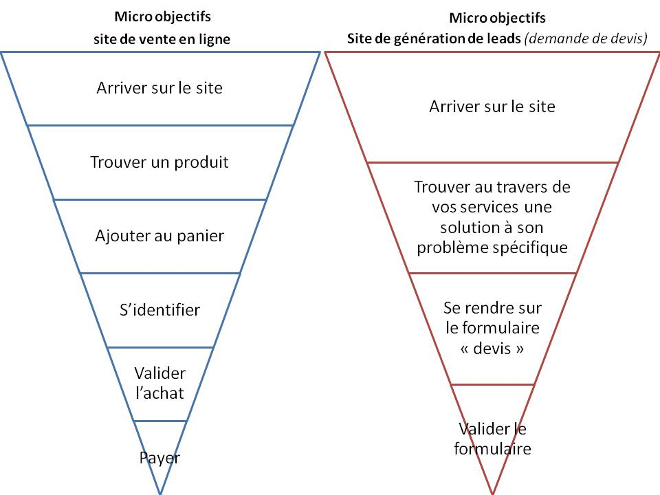 Exemple de micro-objectifs pour 2 types de sites Internet