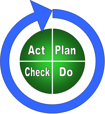 Source: http://www.roi-ally.com/images/pdca.png
