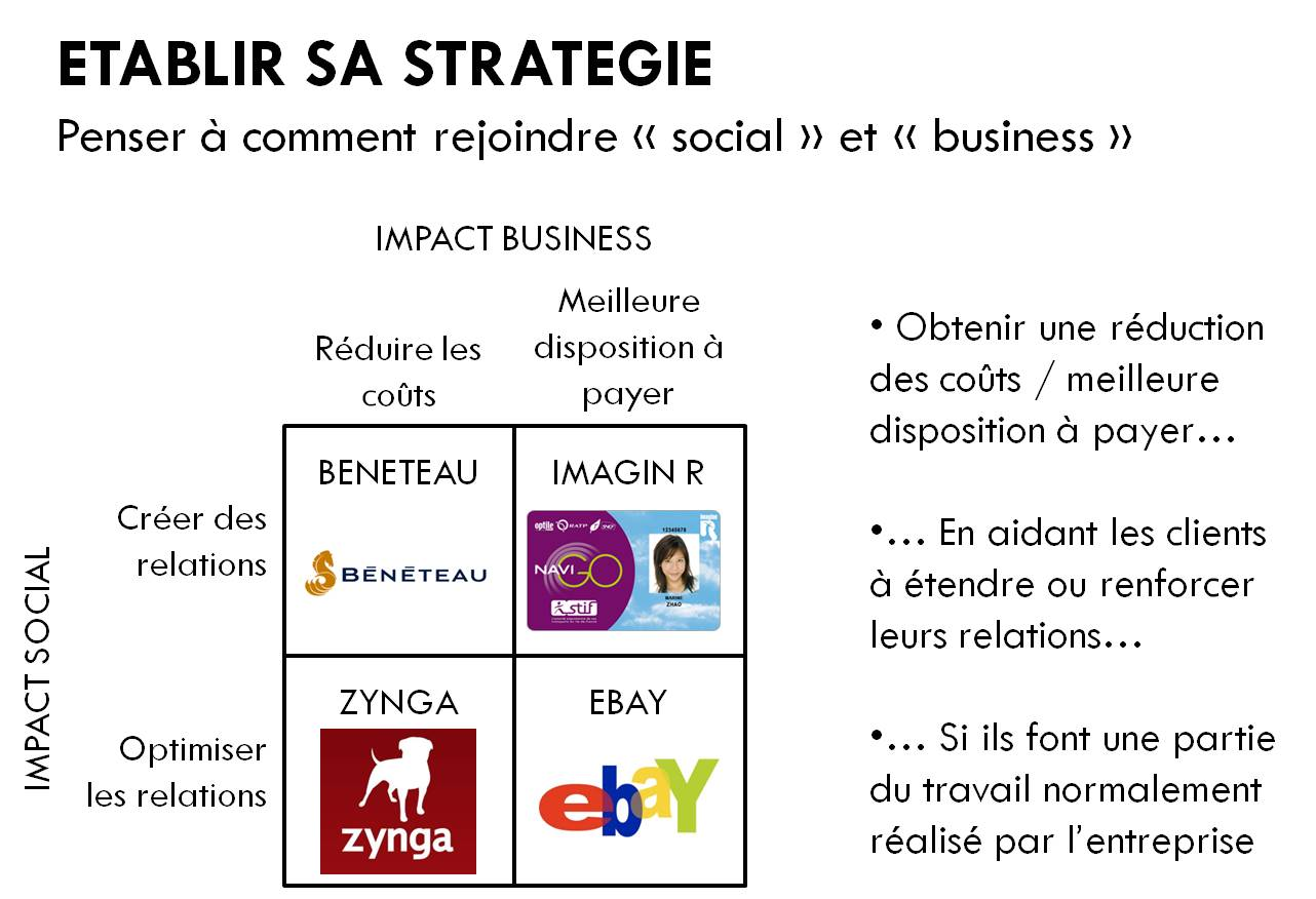 Etablir sa stratégie de social marketing: exemples