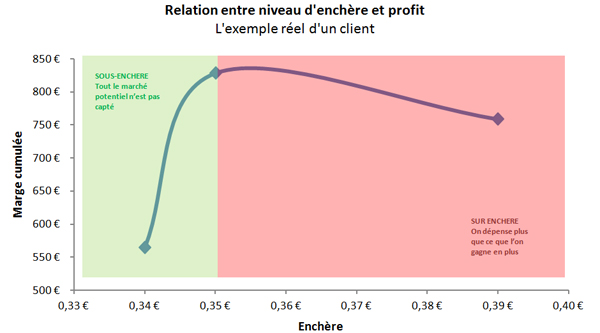 Relation entre enchère Adwords & profits
