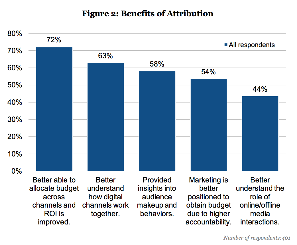 Marketing Attribution:  Valuing the Customer  Journey