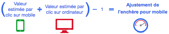 Ajustement enchere adwords mobile