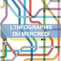 Post thumbnail of #Infographie du Mercredi : Les licences Creative Commons