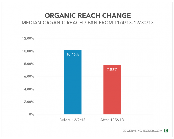 Source : http://edgerankchecker.com // 28 Day Study of Reach After December 2nd, 2013