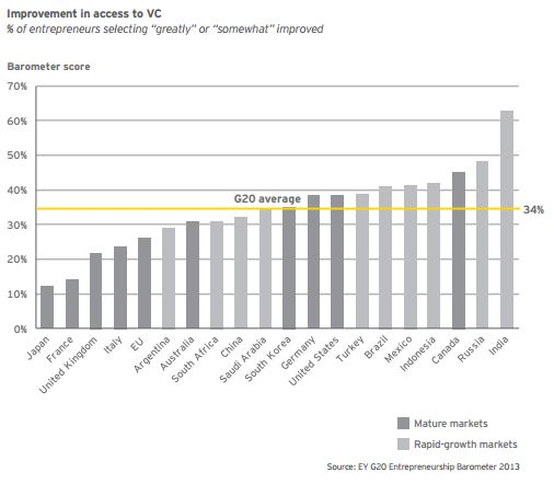 Source: EY G20 Entrepreneurship Barometer 2013