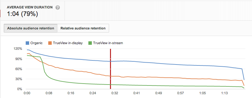 Audience_Retention_Youtube Analytics