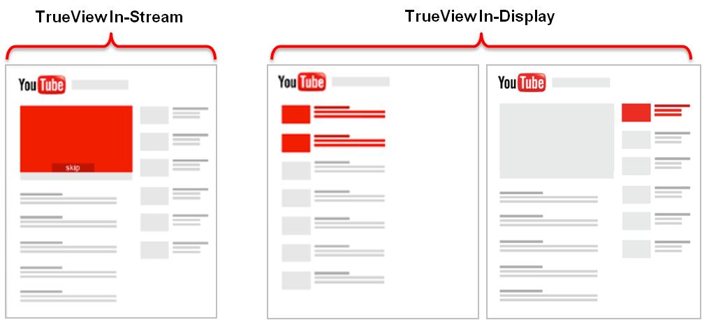 Youtube TrueView Instream / Indisplay
