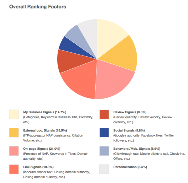 The 2014 Local Search Ranking Factors