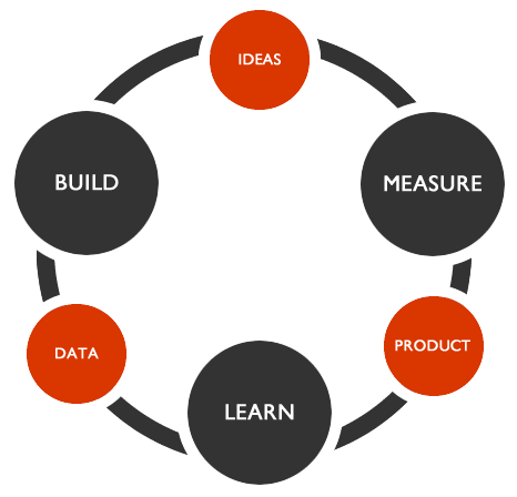 Build-learn-measure