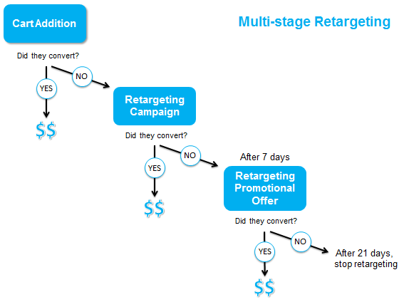Reduce Shopping Cart Abandonment with Retargeting
