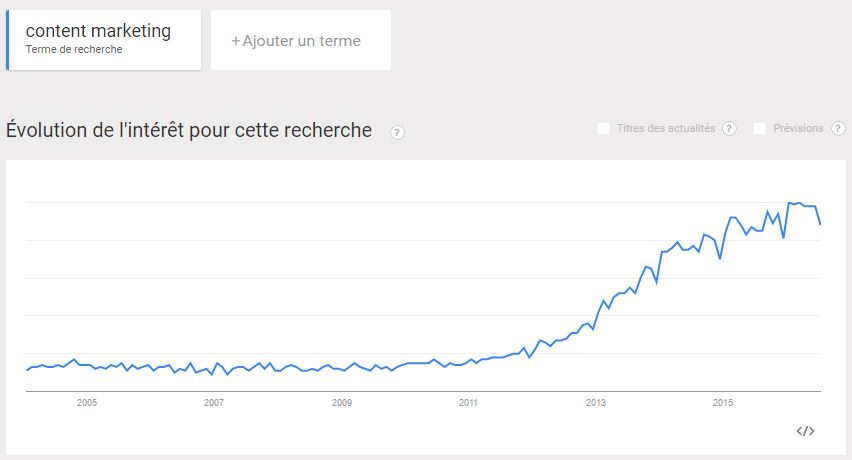 Tendances recherches Content Marketing de 2004 a 2016
