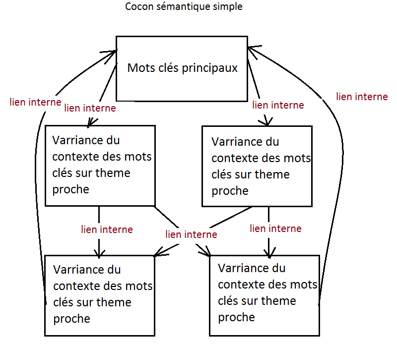 cocon-semantique-simple