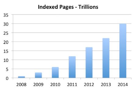 Indexed Pages By Google