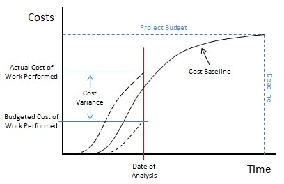 project-cost-management