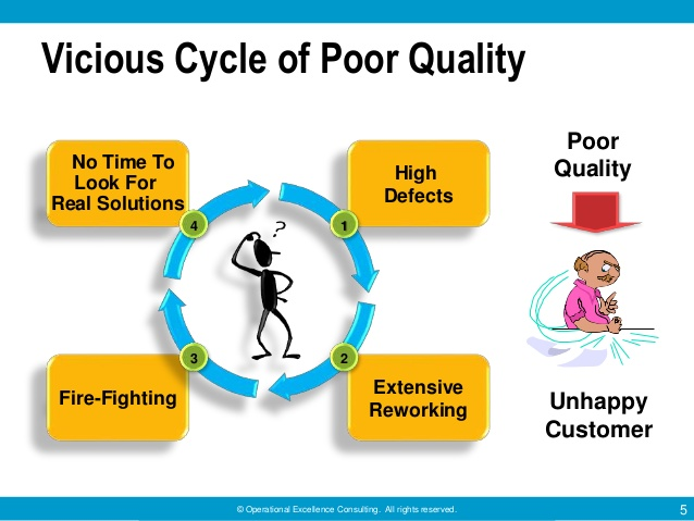Source:  Operational Excellence Consulting (Singapore)