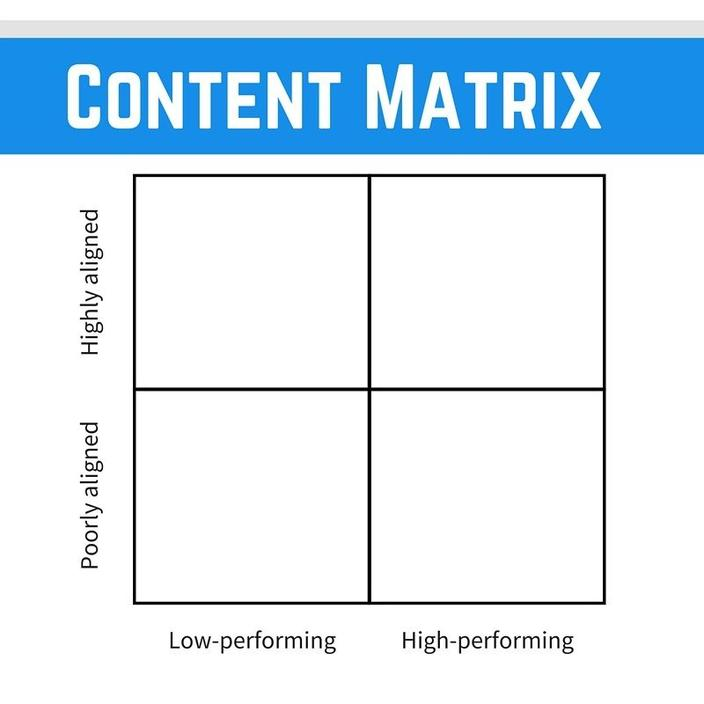 Content Matrix Buffer