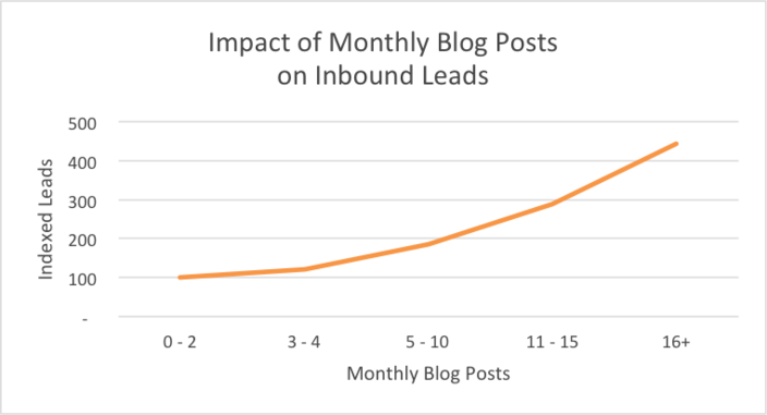 Hubspot benchmark cadence post