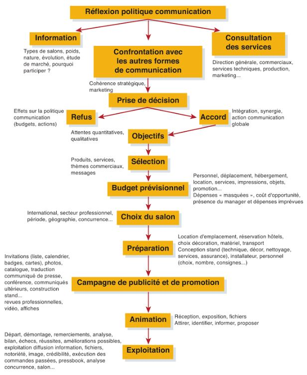 Processus de decision de participation a un salon (Source : adapté de Kijewski, Yoon et Young)
