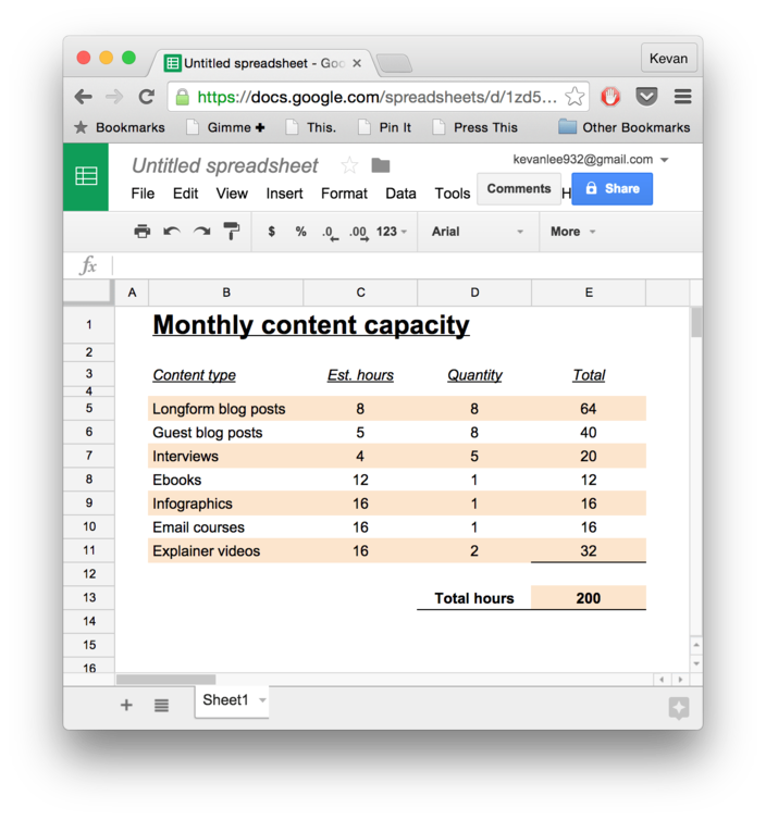 estimated capacity to create content