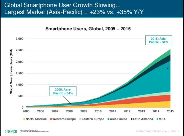 Mobile Evolution KPCB