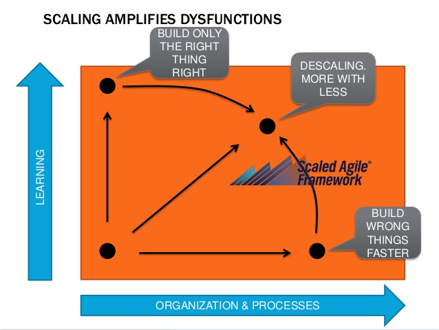Source : Derk-Jan de Grood,  Scaling Agile with subwaymapping