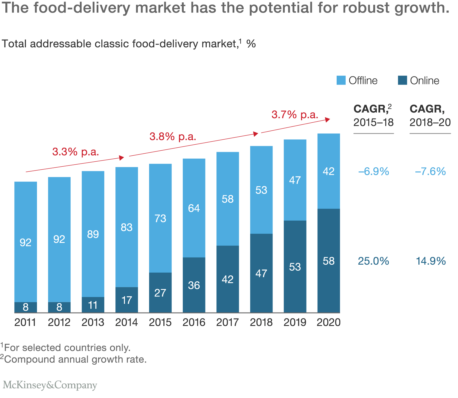 The-changing-market-for-food-delivery-ex2