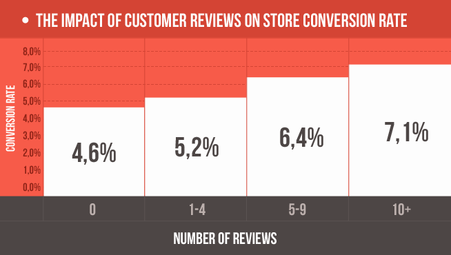 impact-of-reviews-on-store-conversion-rate