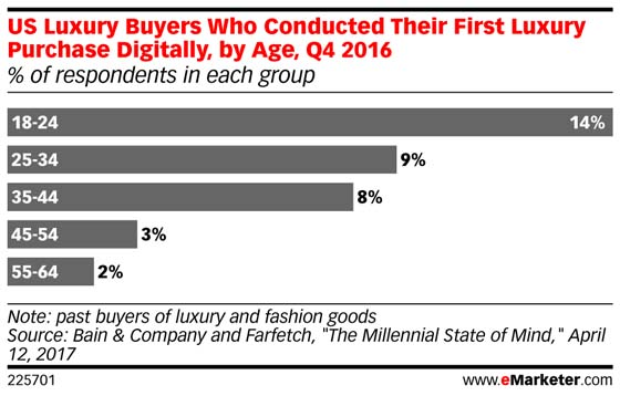 online luxury purchase by age