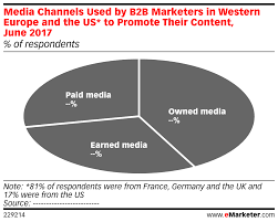 Channels used by B2B marketers