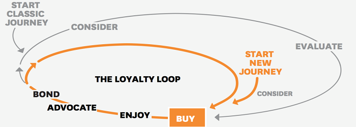 customer-decision-journey