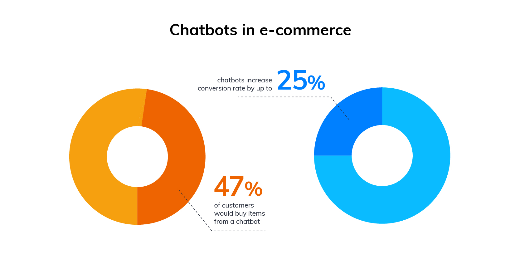 chatbot taux de conversion