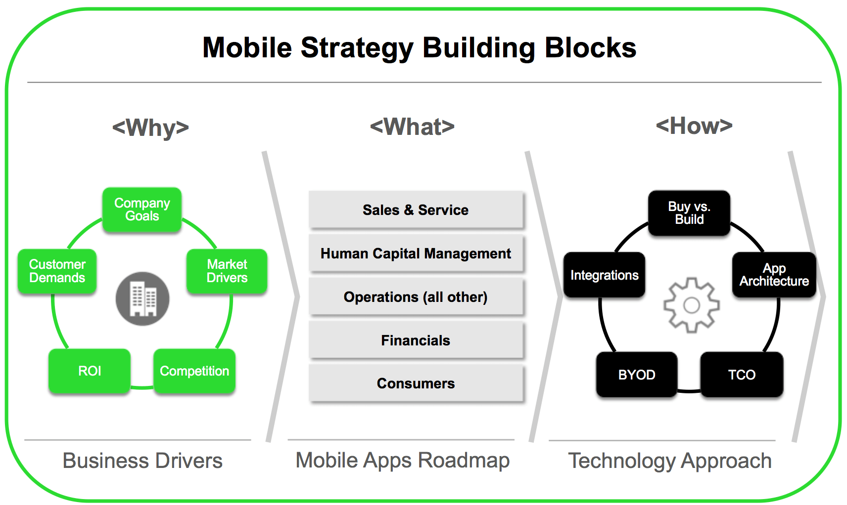 enterprise-mobile-strategy-building-blocks-png
