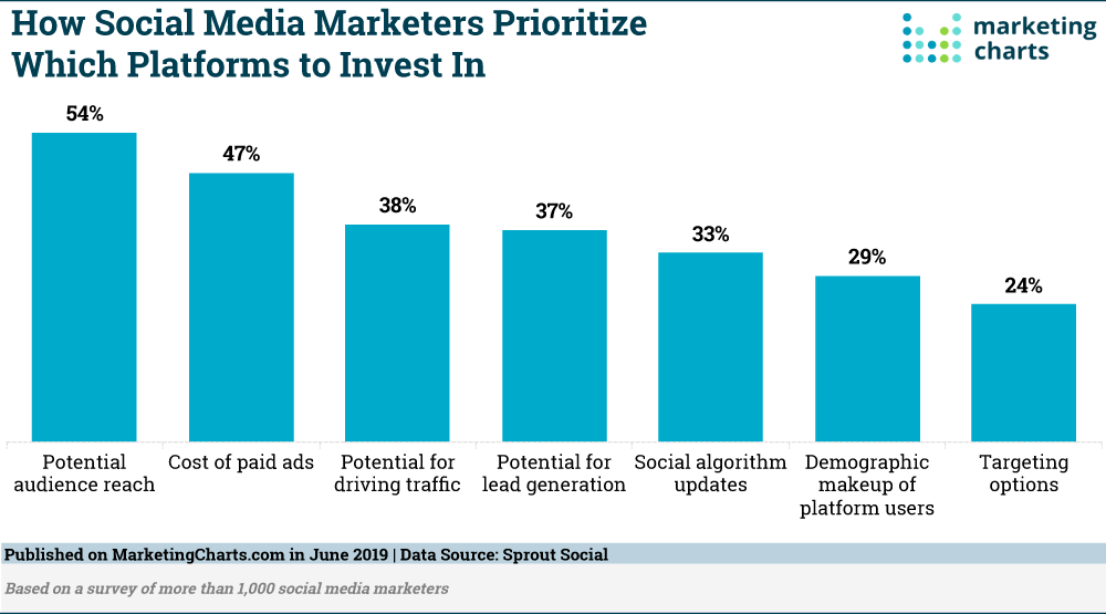 SproutSocial-How-Social-Marketers-Prioritize-Platform-Investments-Jun2019