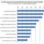 Les 10 moyens de communication qui incitent le plus à l'achat