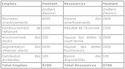 Exemple de tableau emploi / ressources