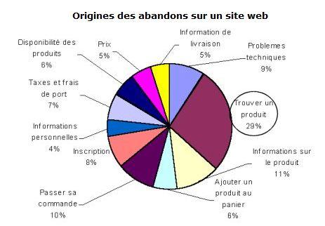 http://www.abc-netmarketing.com/Qu-est-ce-que-le-e-merchandising.html