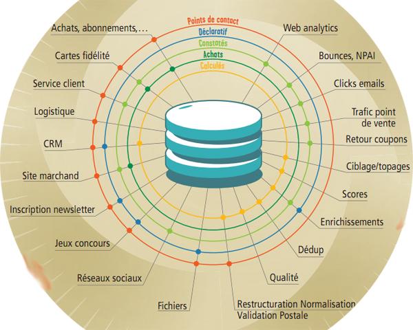 http://datamanagement-le-blog.com