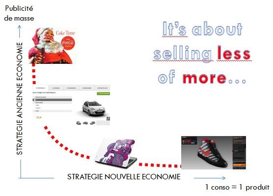 """Nouvelle économie """"longue traîne"""""""