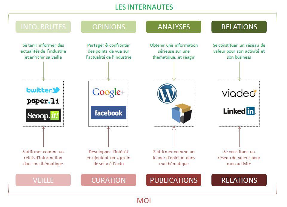 Stratégie médias sociaux blog business webmarketing management