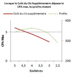 Lorsque le Coût du Clic Supplémentaire dépasse le CPA max, les profits chutent