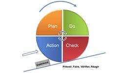 La boucle de feedback ou PDCA