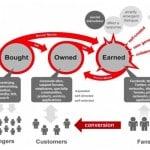 Mesure de l'impact Branding avec Google Trends: le cas Chanel