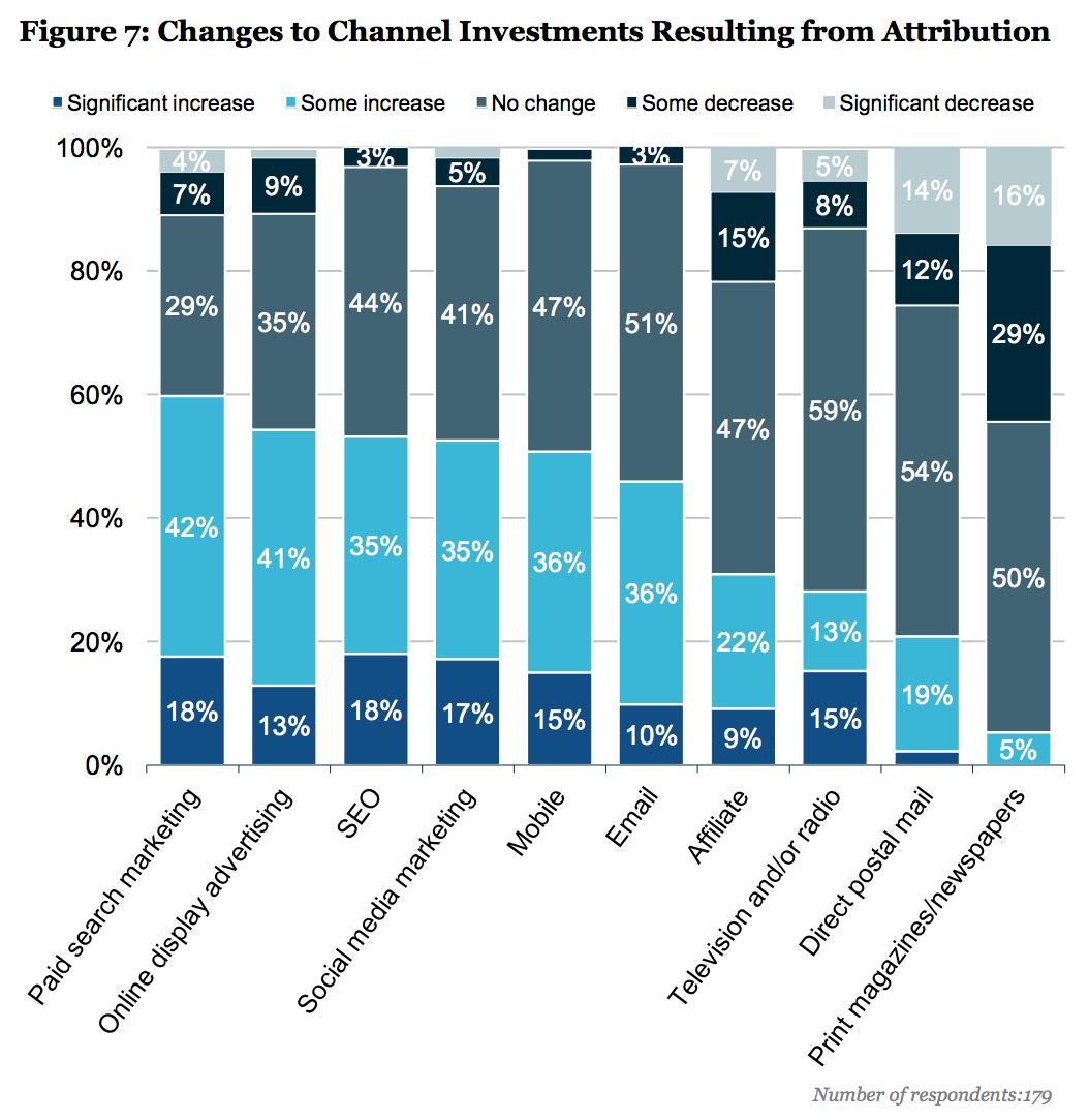 Marketing Attribution:  Valuing the Customer  Journey