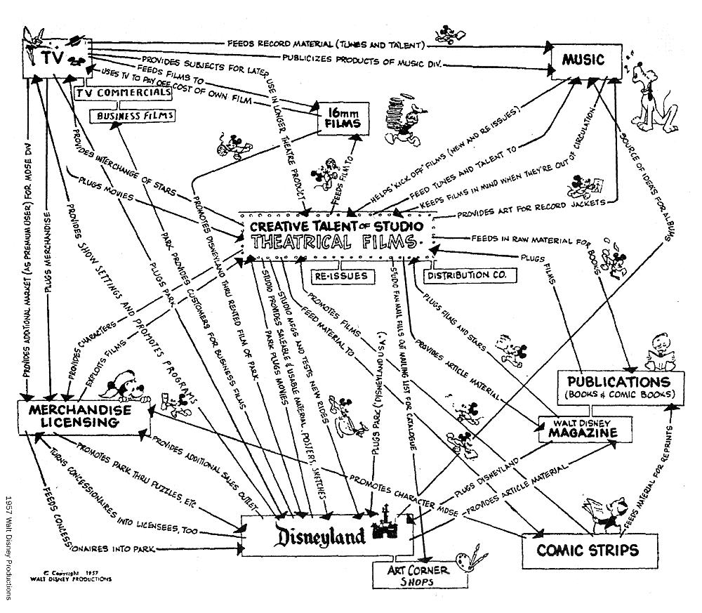 Business Model Walt Disney