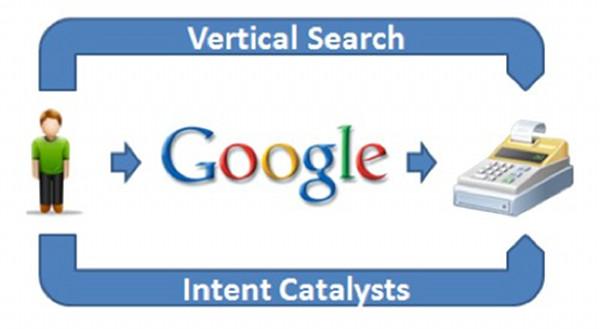 Recherche verticale