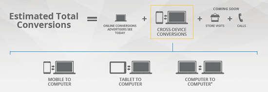 Ajustez vos enchères Adwords en prenant compte des conversions multi-appareils