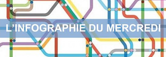 #Infographie du Mercredi : le mécanisme marketing des réseaux sociaux