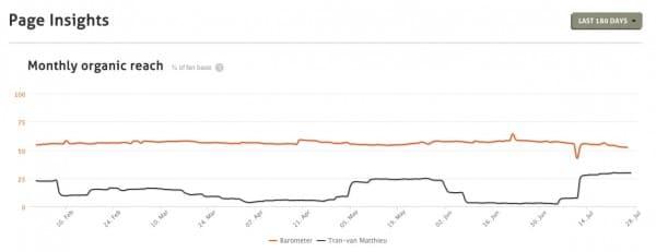 AgoraPulse Barometer_PageFacebook-Tran van Matthieu