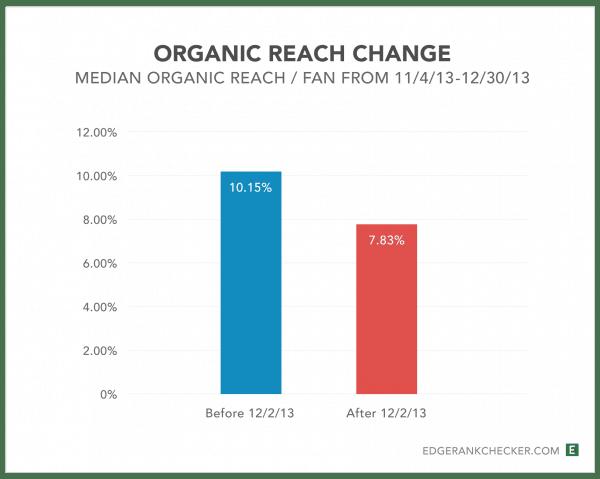Source : http://edgerankchecker.com // 28 Day Study of Reach After December 2nd, 2013